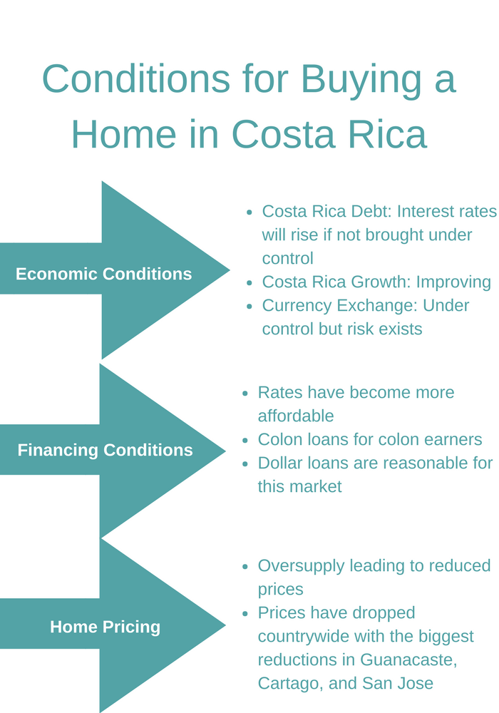 Real estate in Costa Rica: Conditions for buying a home