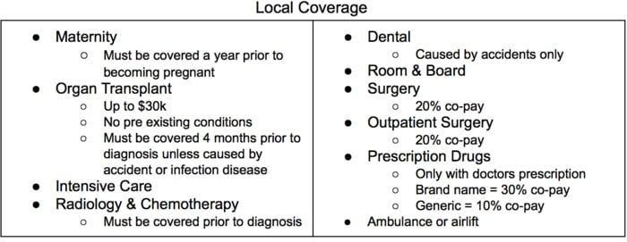 Heath insurance in Nicaragua: Local coverage