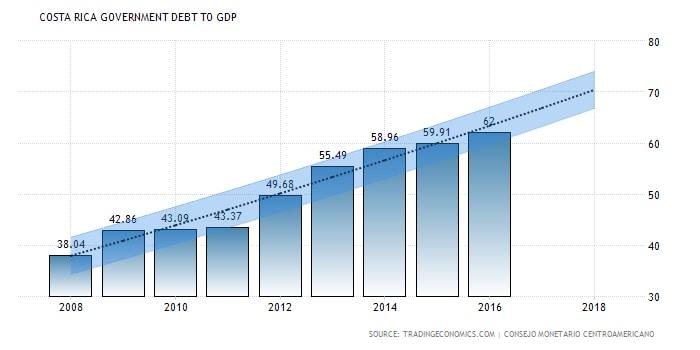 Real Estate in Costa Rica: Costa Rica Government Debt to GDP