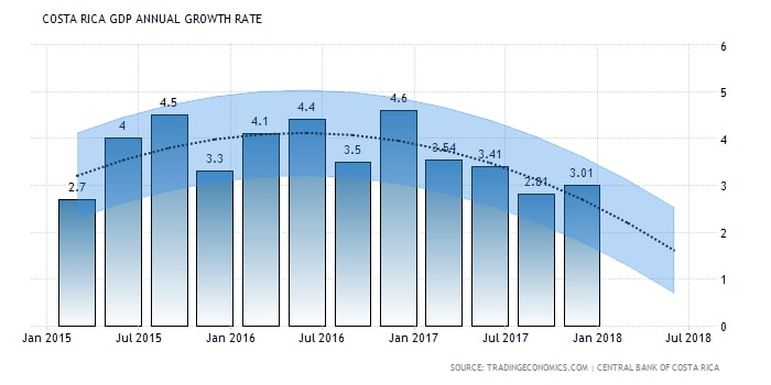 Real Estate in Costa Rica: Costa Rica GDP Annual Growth Rate
