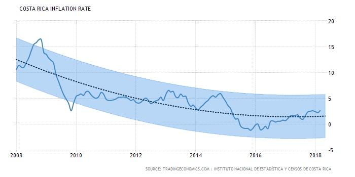 Real Estate in Costa Rica: Costa Rica Inflation Rate
