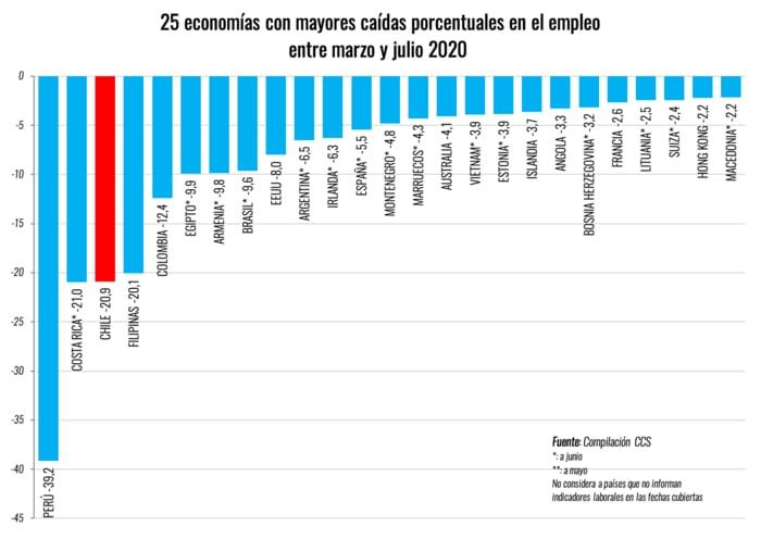 Job losses Costa Rica / Image by Camera de Comercio Santiago